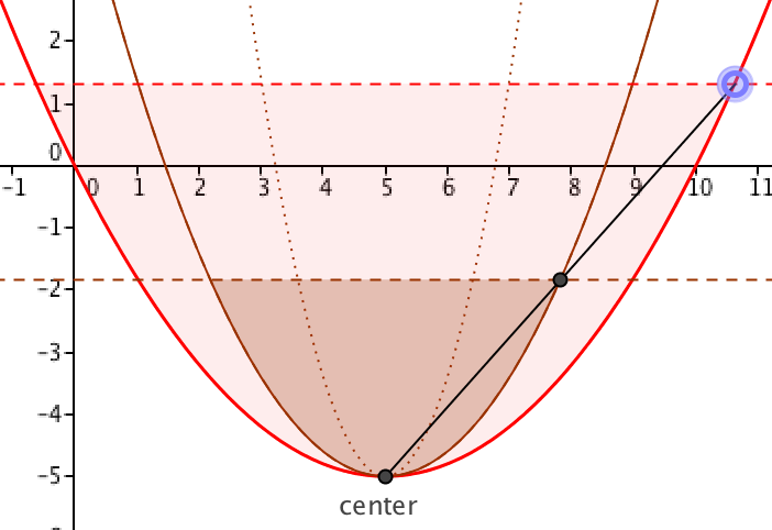 parabola cups